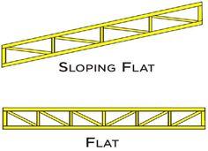 Resultado de imagen para flat roof 30 foot steel truss