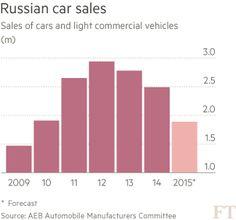 Tumbling car sales in Russia (JAN 2015)
