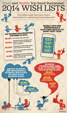 Infographic: The 2014 Small Business Marketing Wishlist and the top is Email and Mobile and guess what E-rehab can help you with both here mobile http://e-rehab.com/services/mobile-website/ and there email newsletters http://e-rehab.com/services/newsletters/