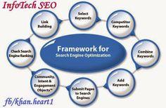 Search Engine Optimization (SEO) - InfoTech SEO