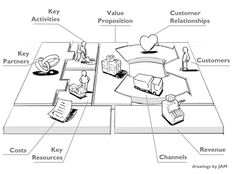Image result for business canvas sketch