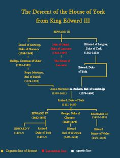The descent of The House of York from King Edward III British Royal Family Tree, Royal Family Trees, Tudor History, British History, History Medieval, Ancient History, Strange History, History Facts, Irish English