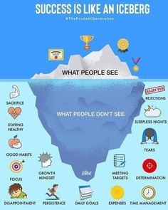 Success is like an iceberg. People only see the success. They do not see the hard work and the dedication behind. Have a blessed weekend everyone! Motivacional Quotes, Life Quotes, Wisdom Quotes, Dream Quotes, Faith Quotes, Self Development, Personal Development, Formation Management, Daily Goals