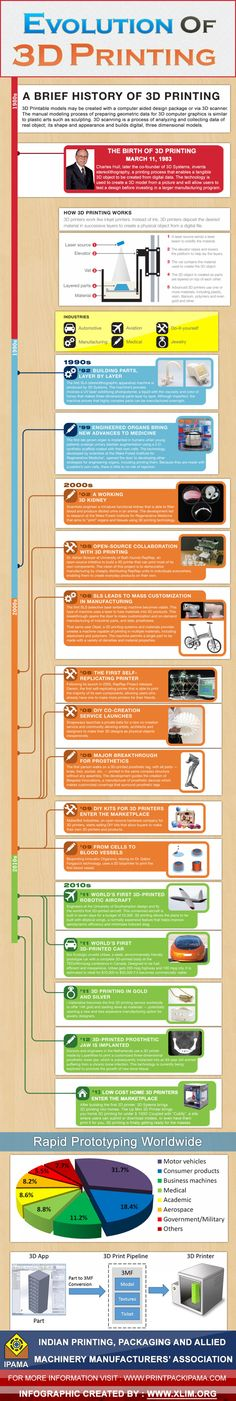 Evolution Of 3D Printing Infographic