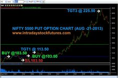 INTRADAY STOCK FUTURES TIPS (21 AUG 2013): NIFTY 5500 PUT  OPT BOUGHT @ 103.50 TARGET15 @ 255.50 ACHIEVED PROFIT RS. 30400/- MORE DETAILS CALL @ +91 9941726770 VISIT @ http://www.intradaystockfutures.com/
