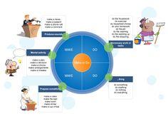 Aprende inglés: make vs do #infographic