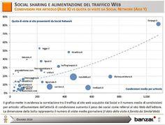 Evoluzione del Consumo d'#Informazione negli Ultimi 5 Anni. #editoria #giornalismo #media
