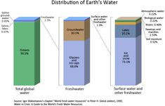 Barcharts of the distribution of water on Earth