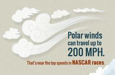 Frozen Fact: Polar winds can travel up to 200 MPH. That's near the top speeds in NASCAR races.