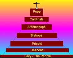 Catholic Religious Hierarchy Jobs Hierarchy