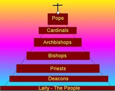 Catholic Church Hierarchy | Churches