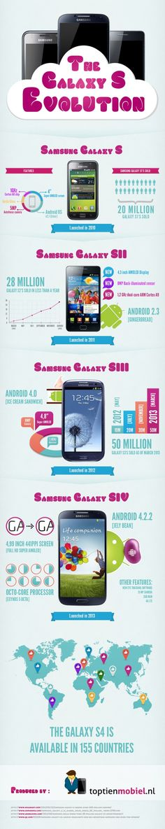 Le Galaxy S4 a été dévoilé la semaine dernière et continue de faire évoluer la gamme de Samsung. Le premier Galaxy S a contribué à lancer timidement la gamme.