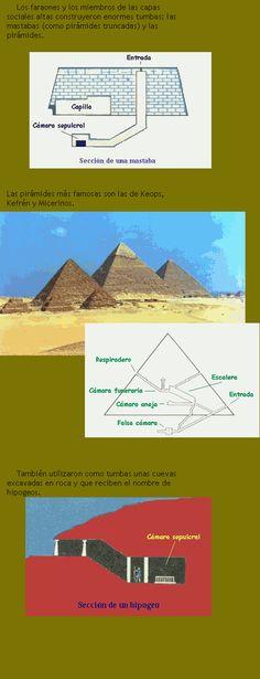 Es una pequeña explicación sobre las tumbas egipcias, como las hicieron en el sentido de el diagrama de las piramides.