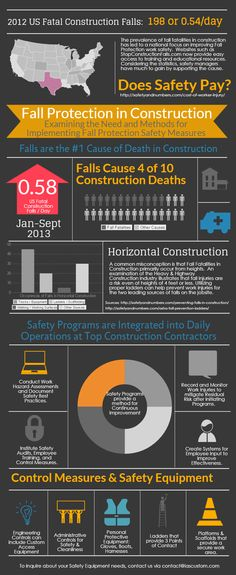 Very well-researched look at falls in construction, from state-by-state numbers of fall injuries and fall fatalities to measures and equipment to reduce risk and improve work safety policies. Worth a look. http://safetyandnumbers.com/construction-fall-protection-infographic/