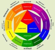 Изображение цветового круга Иттена