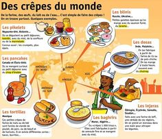 Crepes and international things similar to crepes that people might eat on la chandeleur instead Learn French Fast, Learn To Speak French, French Teacher, Teaching French, Teaching Culture, British Sign Language, Material Didático, French Grammar, French Verbs