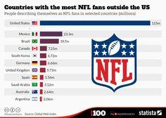 BLOG: Brasil é o terceiro país com mais fãs da NFL +http://brml.co/1zpkuA1