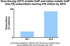 Infonetics Research Mobile VoIP subscriber forecast [Infonetics, 2011]