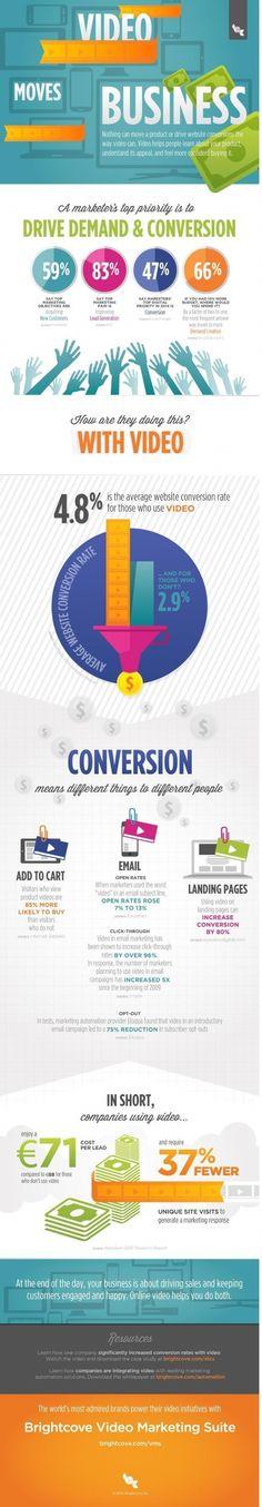 Infographie | La vidéo booste le taux de conversion des sites web