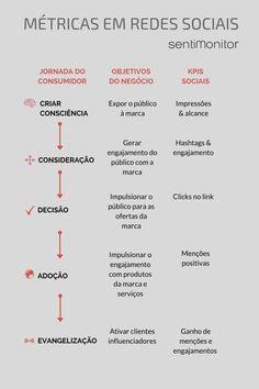 gráfico monitoramento redes sociais