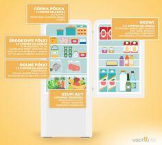 Gdzie układać poszczególne produkty? Home Hacks, Organization, Organizing, Shopping, Food, Tips, Kitchen, Getting Organized, Organisation