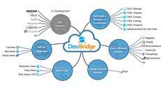 About us | DouBridge - Best Platform for Dropshipping Business