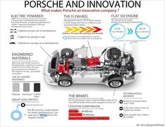 Reuse or Edit this infographic using the link below http://www.easel.ly/create/?id=https://s3.amazonaws.com/easel.ly/all_easels/55257/Porsche_and_innovation&key=pri