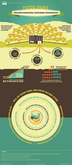 Food Hubs: Building Businesses, Sustaining Communities by USDAgov, via Flickr