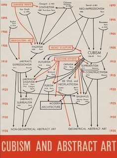 Map of Cubism and Abstract Art, I want to find a print of this