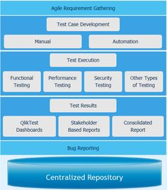 QlikTest is NextGen software #automationtesting #solution which provides end-to-end #software testing on cloud.