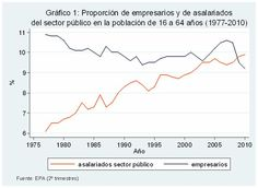 Porcentaje empresarios vs empleados sector público.