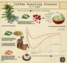 #Coffee roasting process #infographic