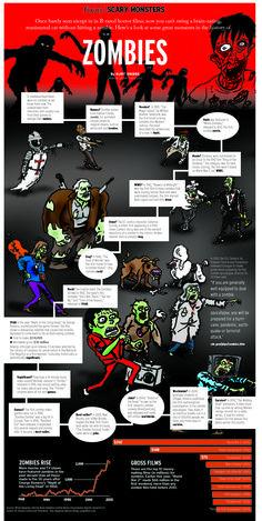 Zombies - Visualoop