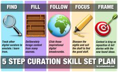 Curation As An Emerging Skill set:  5 Step Curation Skillset Plan