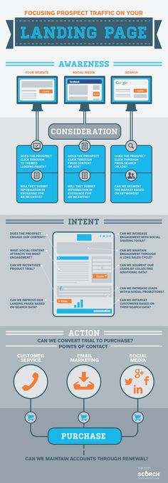 Focusing Prospect Traffic on Your Landing Page #landingpage #infographics via - socialstrategies