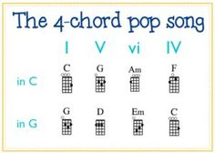 Example 2 4 chord song