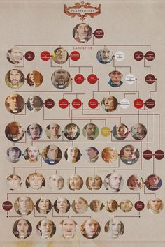 Plantagenet/Tudor Family Tree, from Edward III through Elizabeth I.