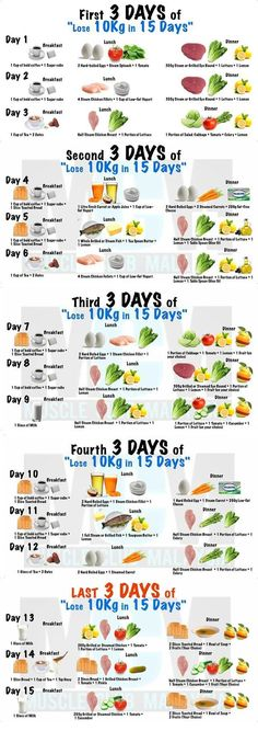 The 3 Week Diet Loss Weight Plan - Lose in 15 days THE 3 WEEK DIET is a revolutionary new diet system that not only guarantees to help you lose weight — it promises to help you lose more weight — all body fat — faster than anything else you've ever tried. Get Healthy, Healthy Tips, Healthy Recipes, Healthy Weekly Meal Plan, Eating Healthy, Clean Eating, Lose 10kg, Lose Fat, How To Lose Weight Fast