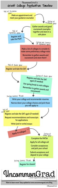 The Great College Application Timeline: When You Should Be Doing Everything College - a guide for high school students about the college application process | UncommonGrad