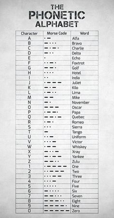 Phonetic Alphabet And Morse Code - NATO Phonetic Alphabet - Aviation Decor - Aviation Art - Pilot Gift - Airplane Wall Art - Aviation Gift Alphabet Code, Nato Phonetic Alphabet, Sign Language Alphabet, Alphabet Symbols, Alphabet Art, Braille Alphabet, Alphabet Signs, Greek Alphabet, Spanish Alphabet