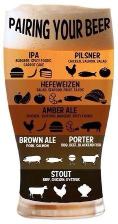 Infografía perfecta para conocer los maridajes ideales para cada tipo de cerveza: