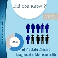 Dr. Mahendra Jain, one of the Excellent and dedicated Prostate Cancer Surgeon delivering Prostate cancer treatment in India at affordable cost. Contact us:www.best-urologist-doctor.com