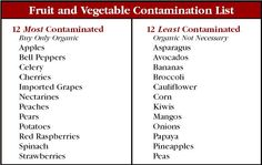 Fruit and Vegetable Contamination List