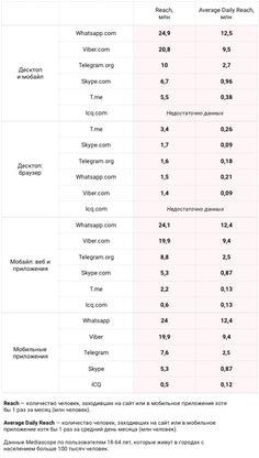 Аудитория самых популярных мессенджеров в России на начало 2018 года