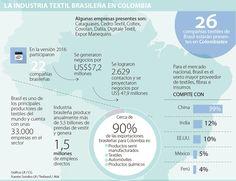 Brasil llega con 26 empresas a la nueva edición de Colombiatex Textiles, Map, Brazil, Textile Industry, Maps, Cloths, Fabrics