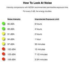 NIOSH Noise Exposure Time.  This info-graphic demonstrates how much time you should limit your ears to loud noise.
