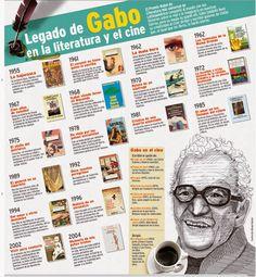 Legado de Gabo en la literatura y cine
