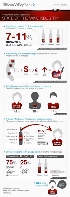 Forecast growth in US fine wine sales #infographic