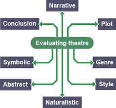 Learn about evaluating lighting, music and sound, performance and directorial choices when discussing writing about and evaluating theatre for GCSE Drama. Gcse Poems, Gcse Drama, Drama Education, Gcse Revision, Royal Shakespeare Company, Drama Teacher, Past Papers, School Routines, Christian Symbols