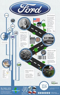 """History Of Ford Motor Company  An informative look at the History of Ford, one of the worlds most iconic motor company's. Covering everything from their first prototype, the Ford Quadricycle which was introduced over 100 years ago to the iconic Model T which back in 1955 accounted for 55% of all cars on the road. Henry Ford famously said """"you can have the Model T in any colour you like as long as it's black"""". The infographic also details key acquisitions and logo changes throughout the…"""